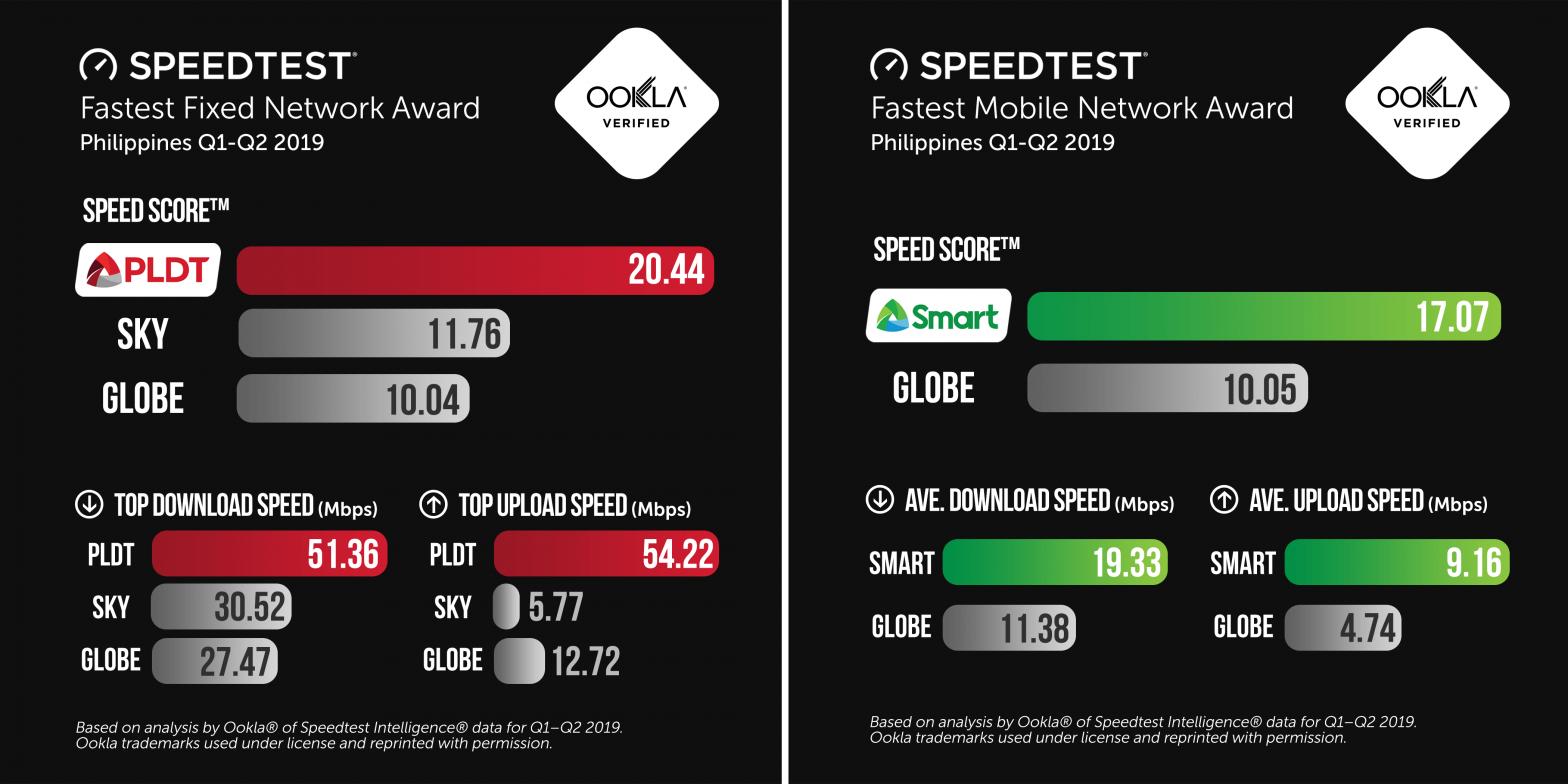 Speedtest PLDT Smart